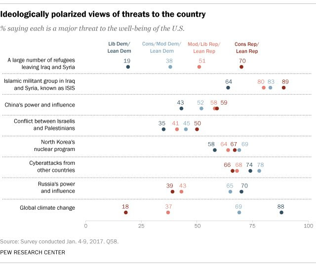 Sharp partisan divisions exist over threats to US security, including climate change and immigrants and increasingly over sympathies in the Middle East.