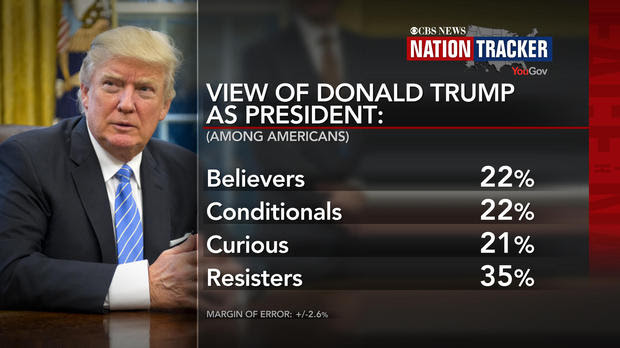 CBS News and YouGov are using panel research techniques to create Nation Tracker, a longitudinal look at where the American electorate stands now on President Trump and how they will react to his policies and actions during his presidency.