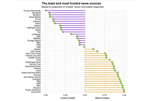 Americans tend to trust British new sources more than US-based news sources, except for public television. Social media, the Internet and President Trump were rated among untrustworthy news sources.