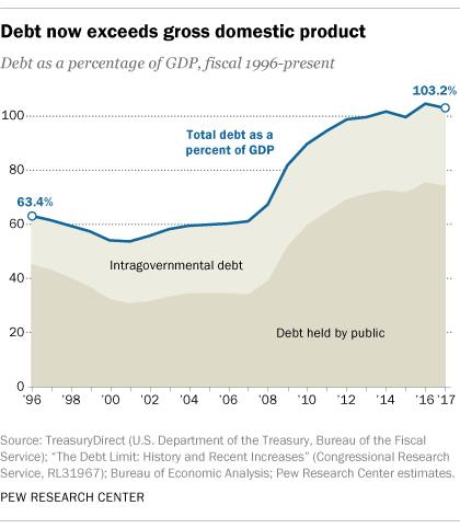 Five facts about the national debt.