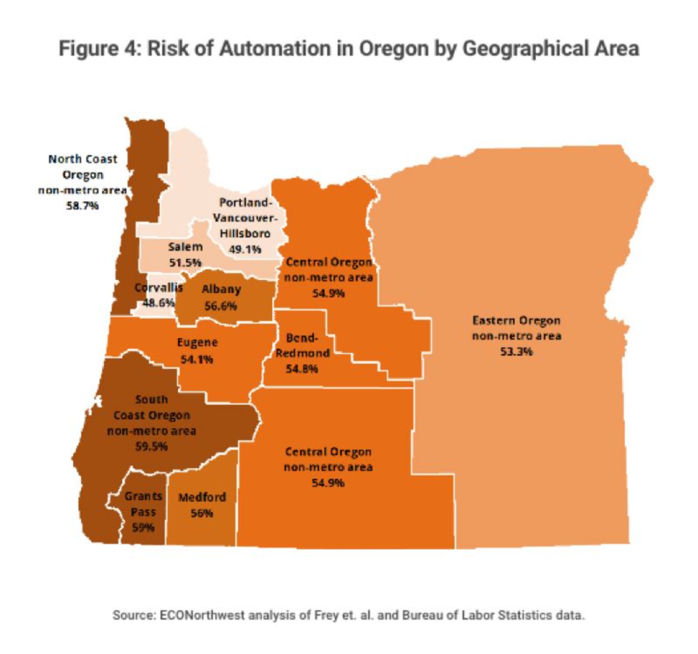 This chart prepared by ECONorthwest shows every corner of Oregon is at risk of job losses resulting from the advance of automation. The spread of robotic applications is advancing faster than educators, workers and policymakers may think, which should prompt serious debate about policies to take advantage of new innovative opportunities and cope with workers and communities left behind