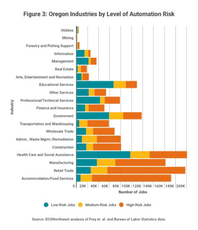 Few Jobs Are Immune From Automation, The Report Concludes. Manufacturing,  Retail And Food Services Are The Sectors Most Ripe For A Robotic Takeover.