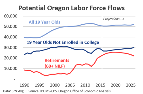 Oregon state economists say worker shortages, especially in skilled trades, have bedeviled the state's economy for some time, but that shortage may become more serious and long-term as retirements outstrip new job market entrants and immigration is curtailed.