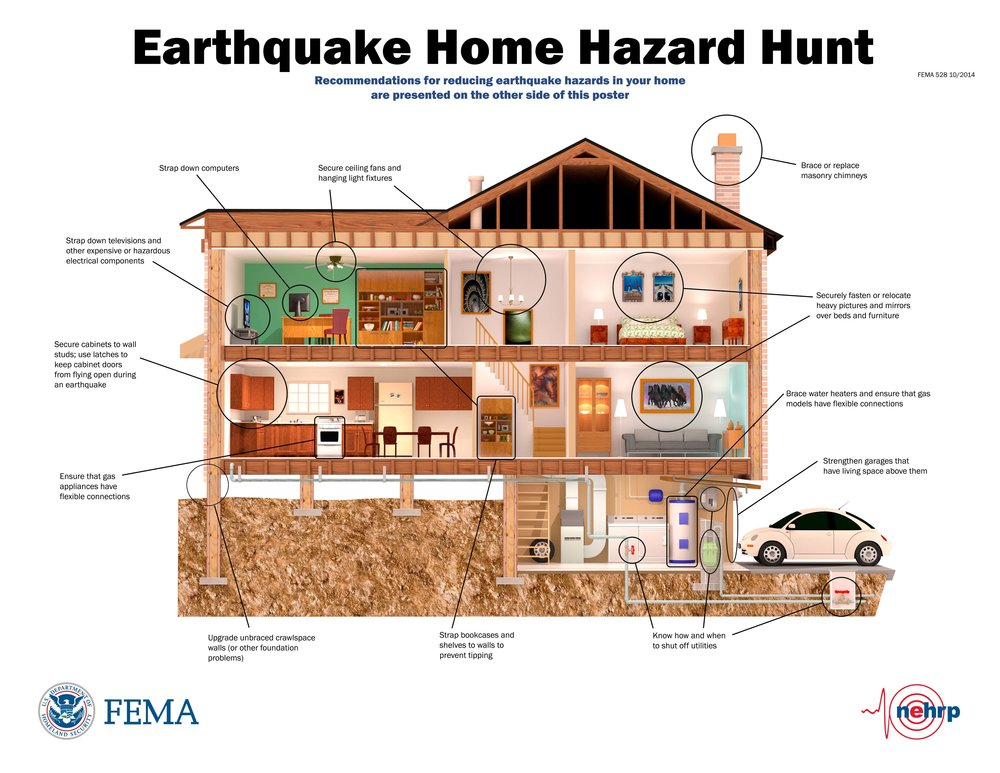 FEMA has developed an infographic that provides useful, easy-to-grasp ways to prepare your home for a major earthquake. It is another example of a visually appealing way to help people deal with a necessary nuisance.
