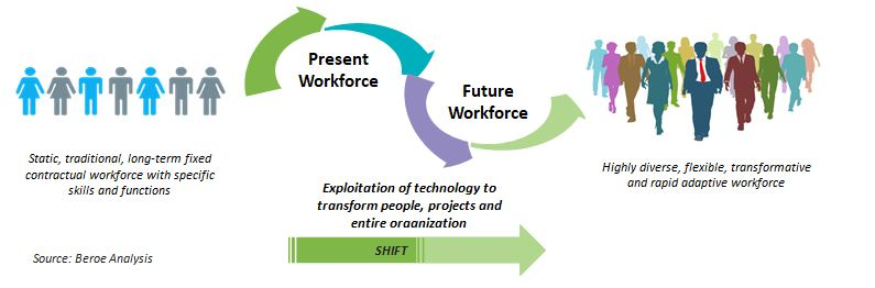 The transformation of a traditional workforce to a liquid workforce
