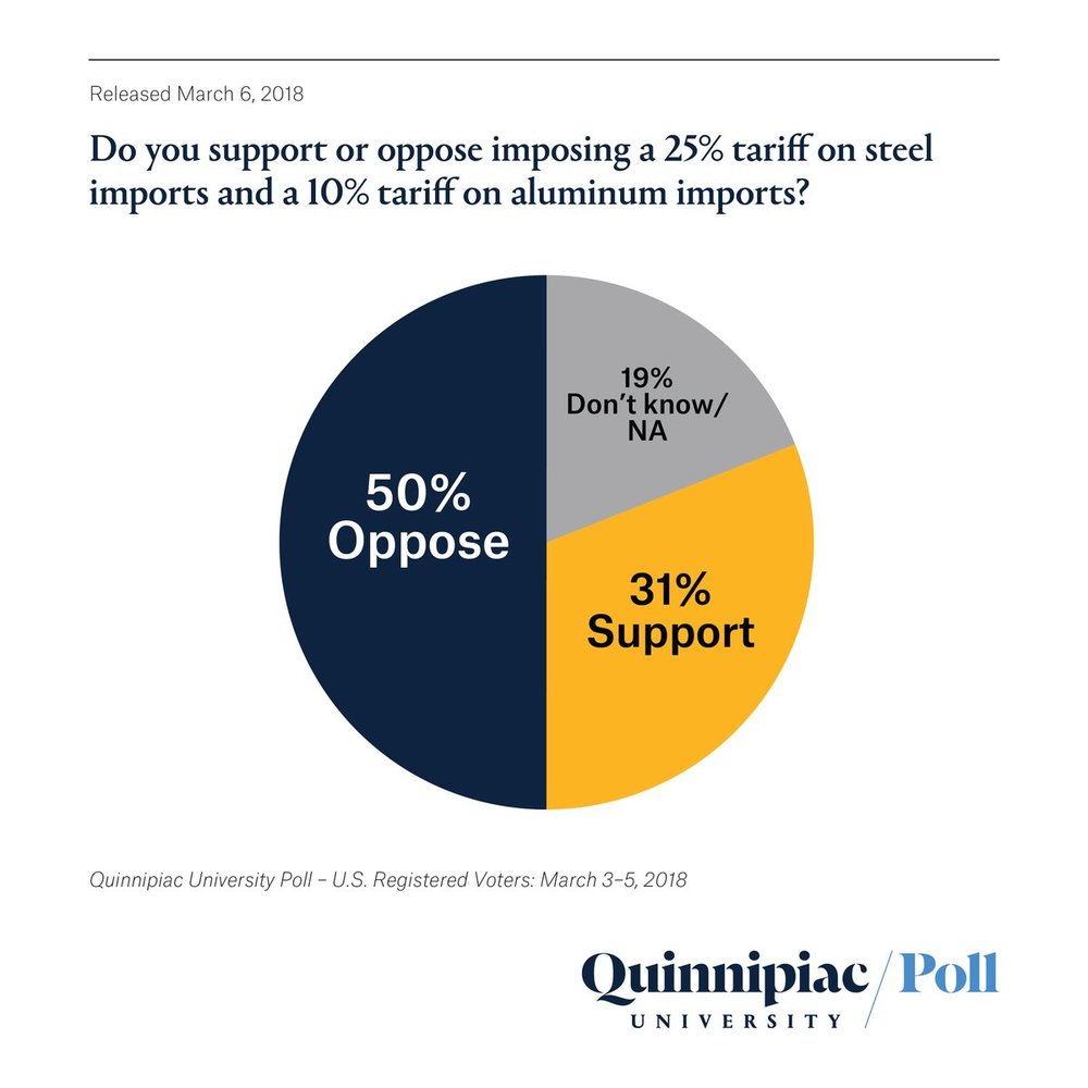 """Poll results suggest Americans disapprove of steel and aluminum tariffs proposed by President Trump out of fear they can raise consumer prices, invite trade retaliation and put US jobs at risk in a trade war."""
