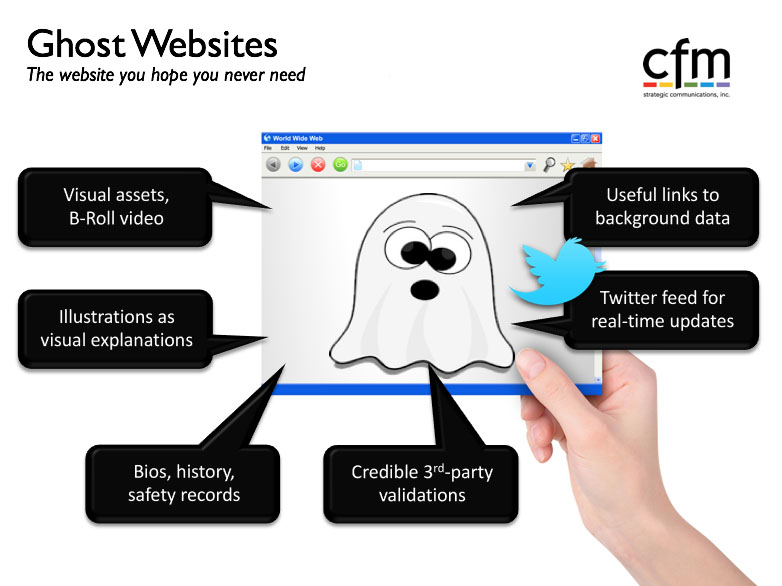 Ghost website content doesn't need to be stored away in the closet. Its creation can be a catalyst for sharper thinking, improved validation and even clever marketing tools
