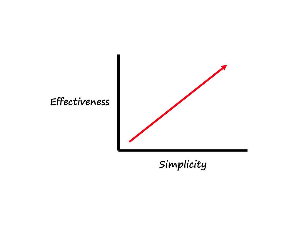 There is a direct connection between simplicity and effectiveness in communication. You can inform and persuade an audience by giving them the simple truth.