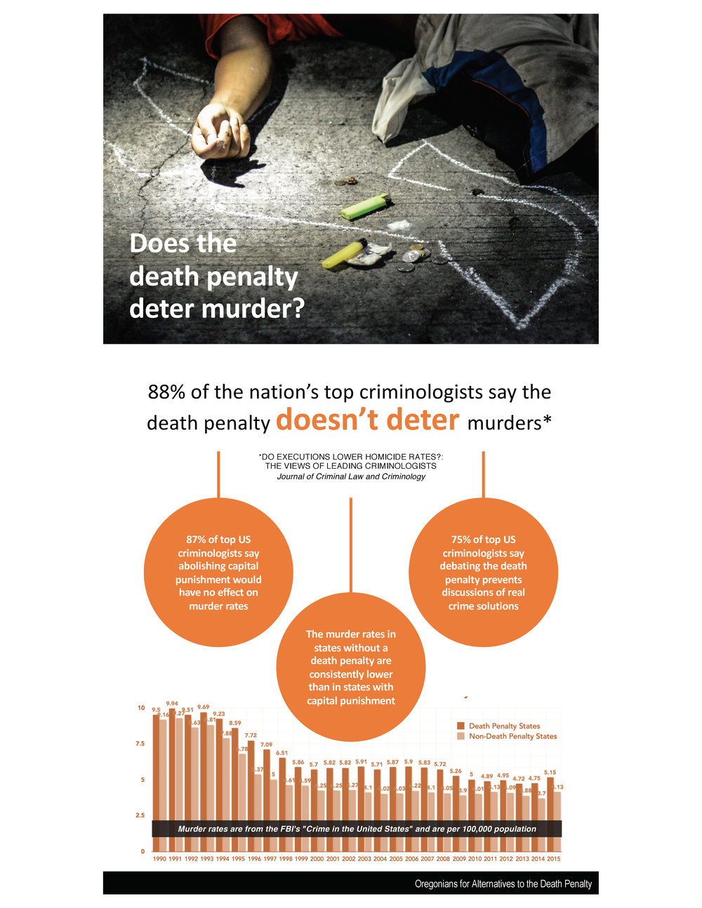Infographics are a perfect example of simplicity and creativity working in tandem. The first infographic shows the effect of three pieces of legislation on a wine bottle label. The second debunks the idea that the death penalty is a deterrent to murder. Both convey a lot of information in a small amount of visual real estate, leaving no doubt about their key messages.