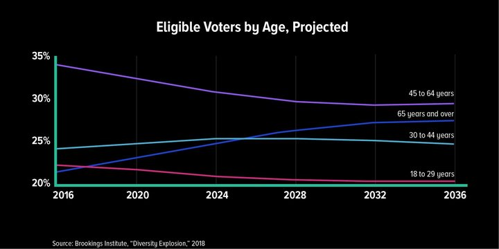 Longer lifespans have many ramifications for housing, health care and mobility. They also have ramifications on US elections as the number of older adults continues to grow, packing even more clout on influencing political agendas by both Republicans and Democrats and perhaps deciding who will face off in the 2020 presidential election against Donald Trump.