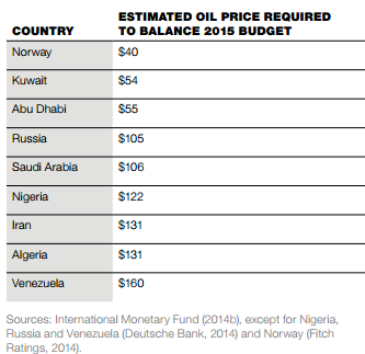 International-monetary-fund-oil-price-budget-2015