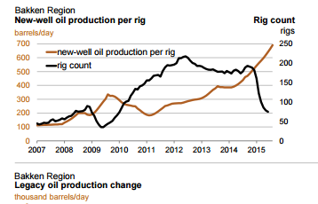 Bloomberg-Bakken-Region-Oil-Production-and-Rig-Count