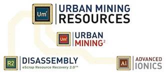 urban mining squared