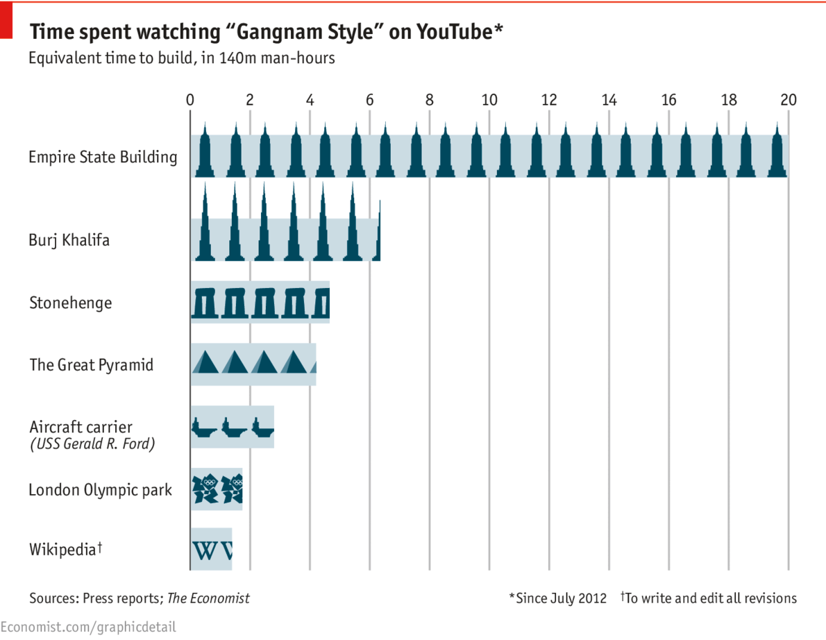 Gangnam style opportunity cost