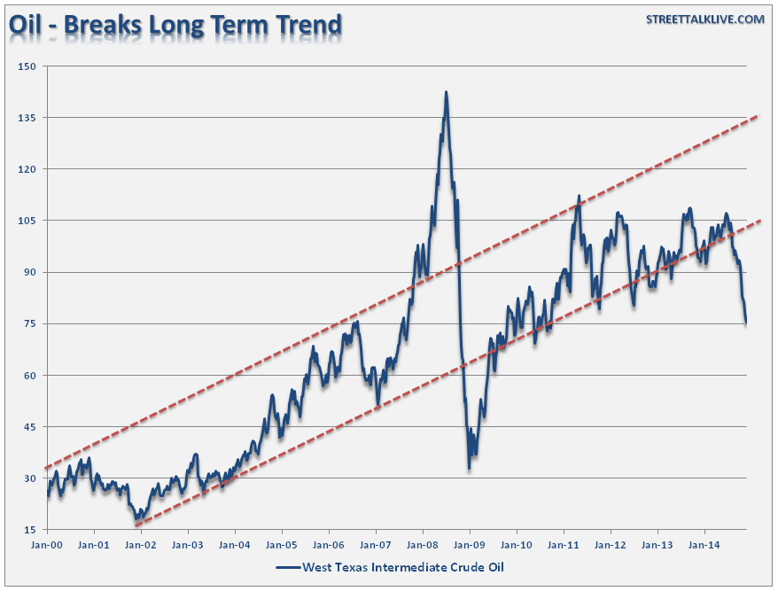 Oil-price-long-term-trend-120114
