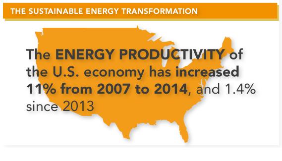 Sustainable Productivity