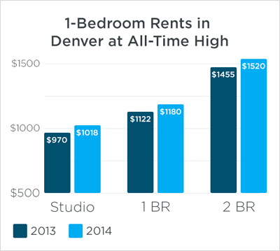 bedroom-rents-in-denver-8eadb750587d6e9b6def9dca0057aca6