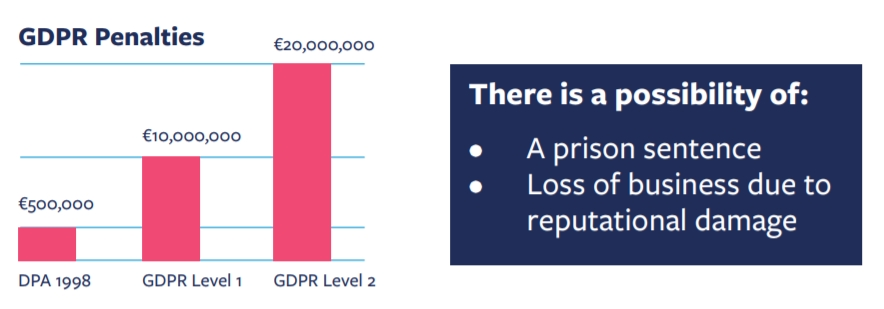 GDPR Penalties Image