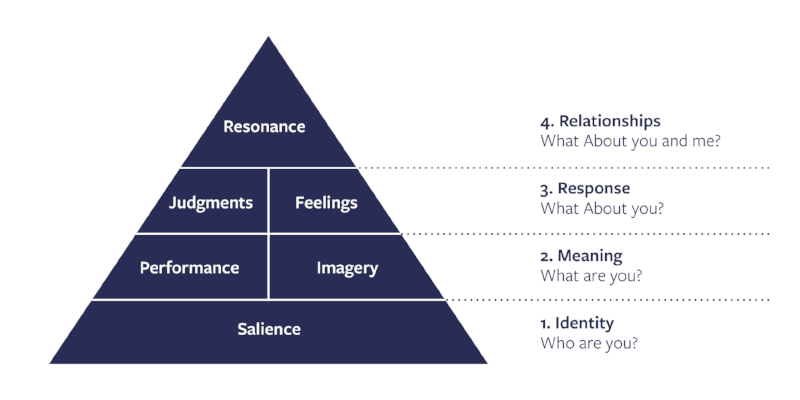 Keller's Brand Equity Model: Relationships, Response, Meaning and Identity.