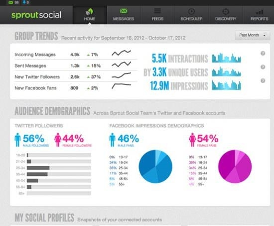 Measure your social reach with a tool such as Sprout Social