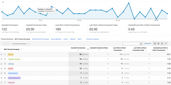 Review assisted conversations in  Google Analytics