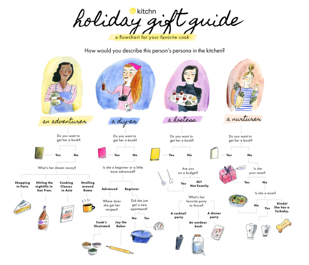 For The Kitchn Holiday Gift Guide.