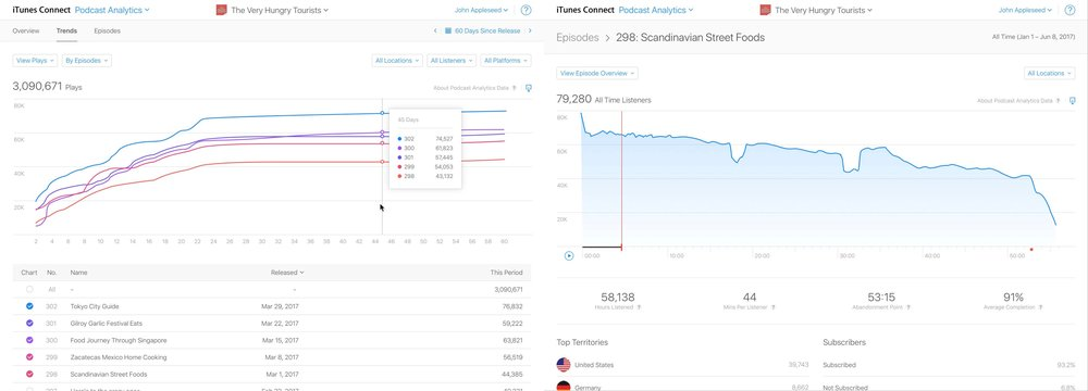 Preview of the analytics dashboard with episode performance (L) and listening behaviour (R)