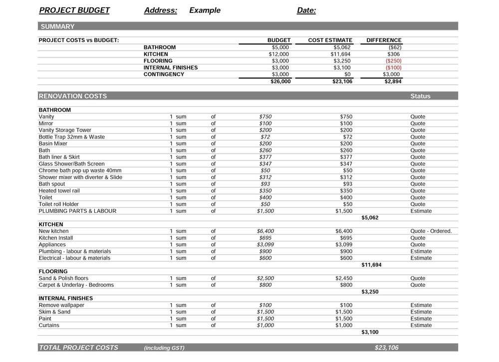 Home Improvement Budget Excel Template Free Budget