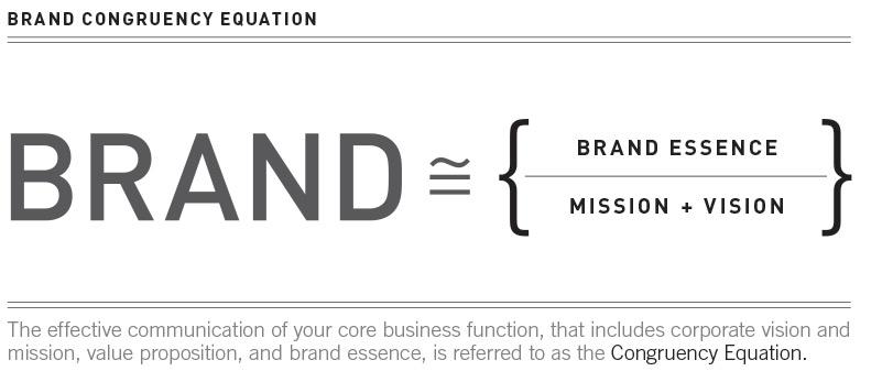BrandCongruency