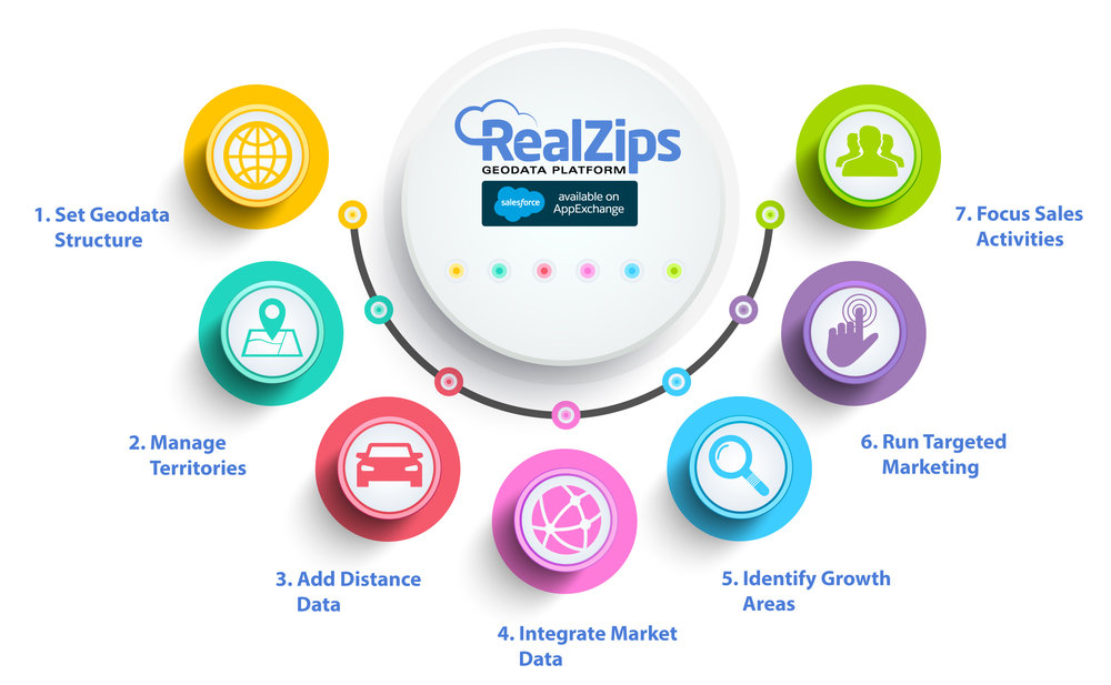 RealZIps-7-Steps-to-revenue-acceleration.jpg