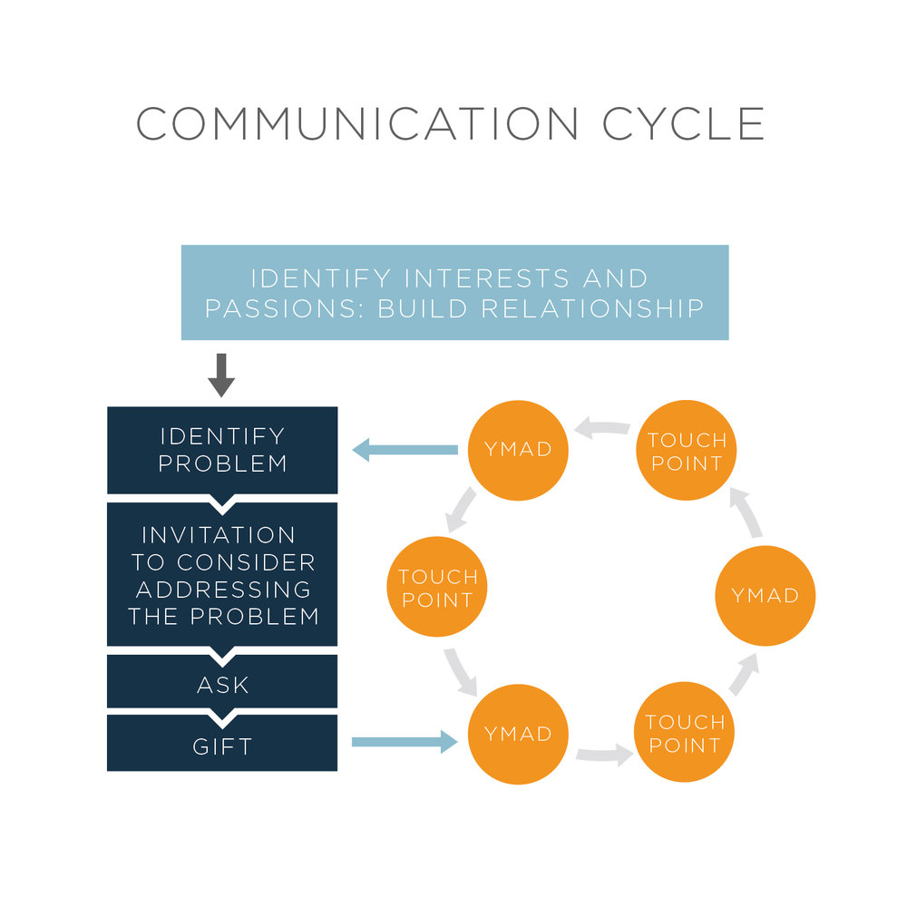 This communication cycle is an adaption from our friends at The Passionate Giving Blog.