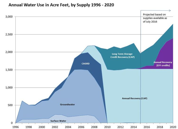 Marana Water's annual water usage by type. The purple area is the projected recharge recovery once the project is completed