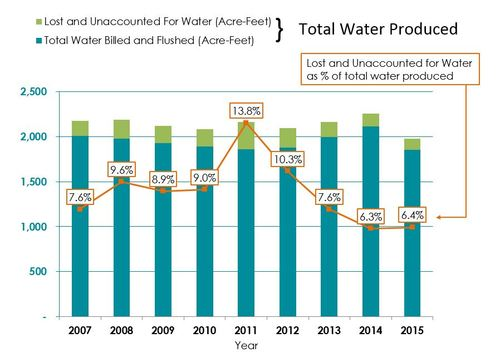 This graph highlights the reduction in the lost and unaccounted for water percentage since 2011.