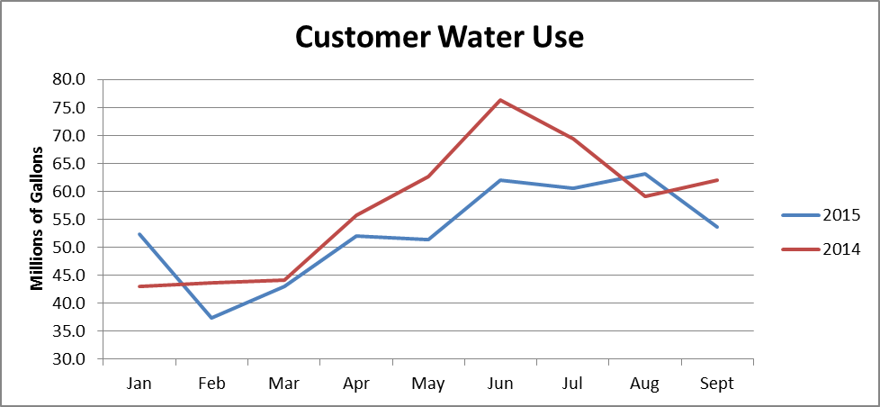 Snapshot of water usage for our customers