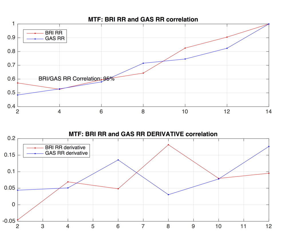 BreathResearch extracted vs Quark CPET Respiratory Rate comparison & correlation graphs