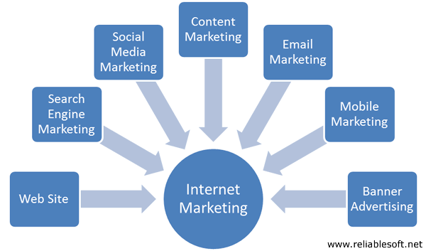 internet-marketing-firm-medford.wi.jpg