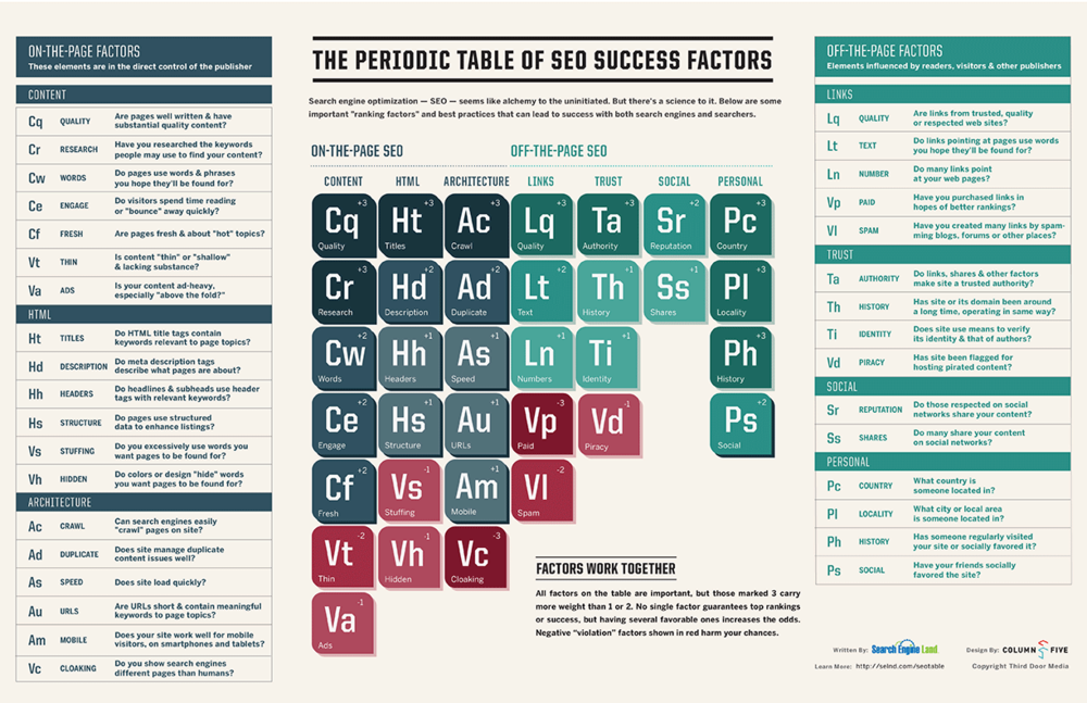 http://searchengineland.com/download/seotable/SearchEngineLand-Periodic-Table-of-SEO-2013.pdf