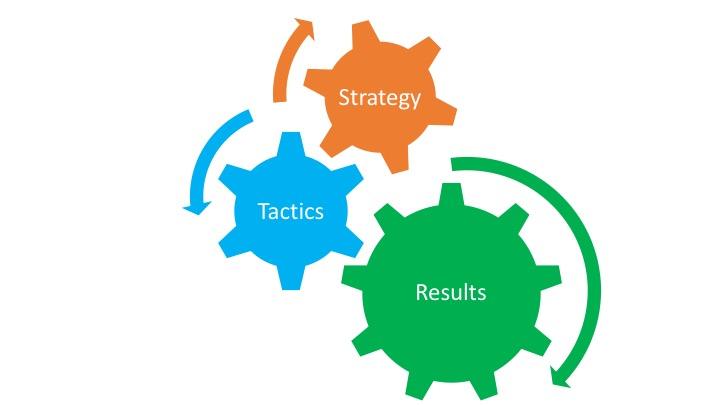 Figure 1.1 Relation of Strategic and Tactical Plan