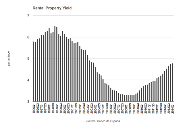 SPAIN RENTAL PROPERTY YIELD