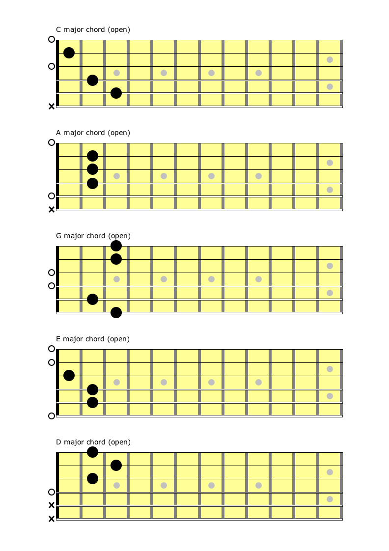 Guitar chords in the open position - CAGED