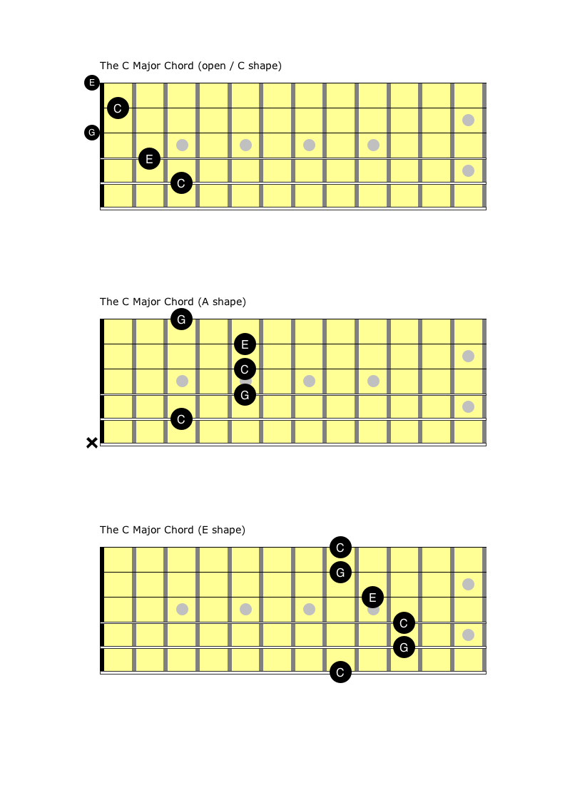 The C chord on guitar in 3 different fretting positions