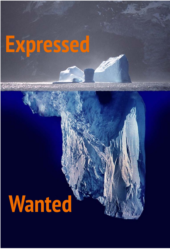 """expressed"" behavior (i.e., when you initiate action)    ""wanted"" behavior (i.e., when others initiate action)"
