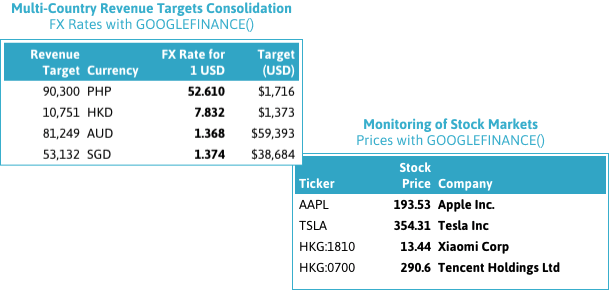 GOOGLEFINANCE() functions converting a multi-country revenue target exercise to consolidated numbers and returning stock prices.
