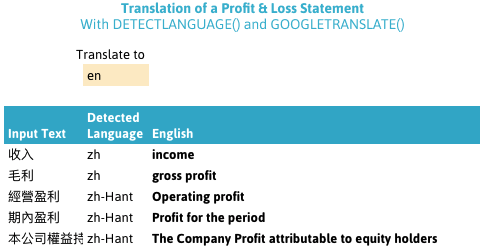 Profit & Loss statement layout converted directly Google Sheets