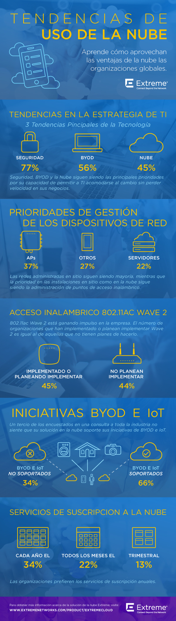Cloud-Survey-Infographic_Spanish.jpg