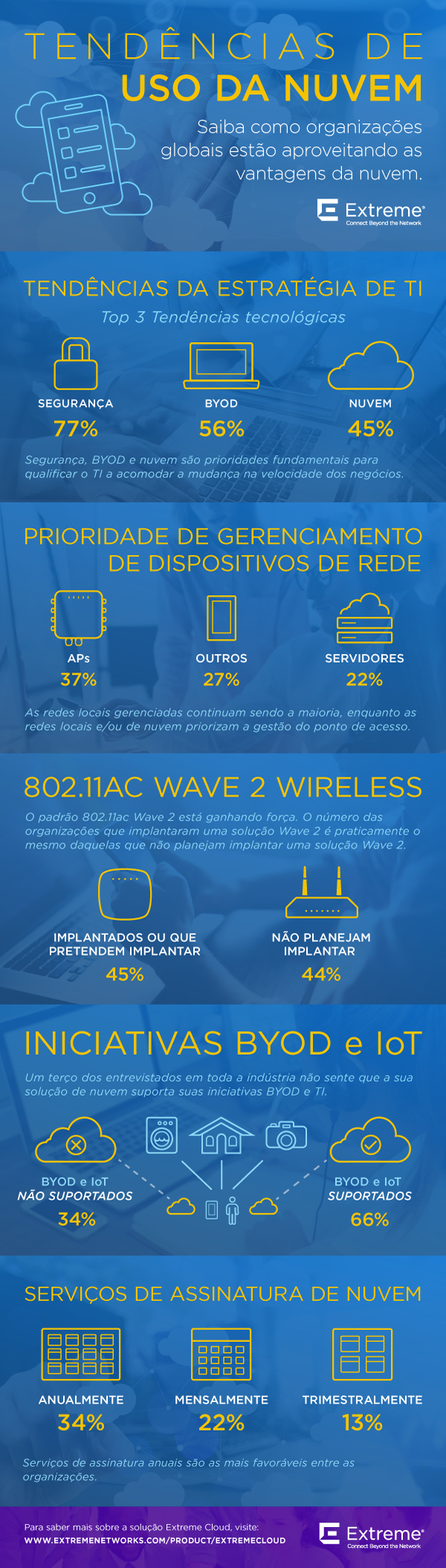 Cloud-Survey-Infographic_Portuguese.jpg
