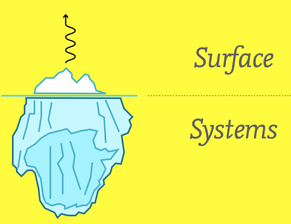 "Image by Berg Studio. Image description: The image is overlaid onto a bright yellow background. On the left side, there's a blue & white iceberg. A horizontal line cuts across it, denoting what is seen under water (the largest part) & what is seen above water (a small portion). Above the iceberg is a winding arrow pointing upward, indicating energy generating from below. On the right side of the image appears two words, one above the line (""surface"") and one below (""systems"")."
