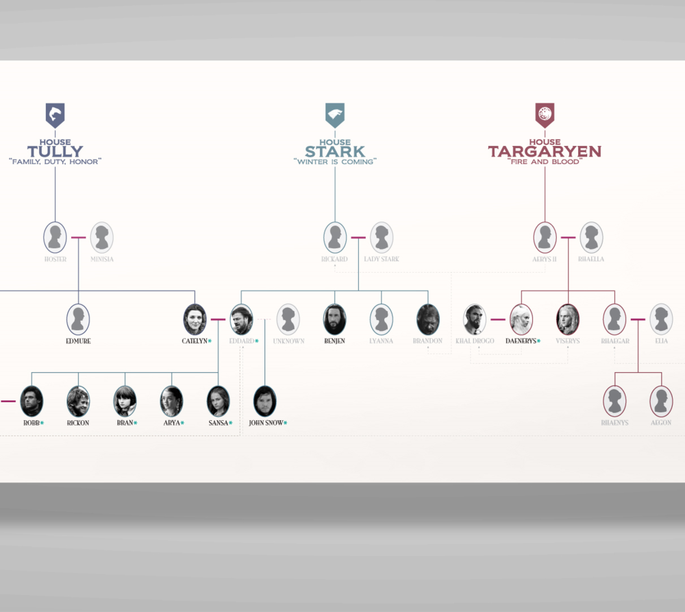 GAME OF THRONES KEY HOUSES FAMILY TREE   INFORMATION DESIGN  /  PRINT