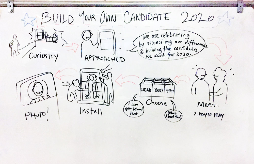 "What It Is - Inspired by the exquisite corpse game, The Exquisite Candidate aimed to move past the differences highlighted in the 2016 election by asking participants ""to build their ideal candidate—together."" Pairs of participants were asked to choose political statements that reflected both of their opinions, and use those cards to 'build' a candidate. The selected boards had illustrations of three body parts (head, body, and legs) printed on the back, which together formed a visual representation of their ideal candidate."