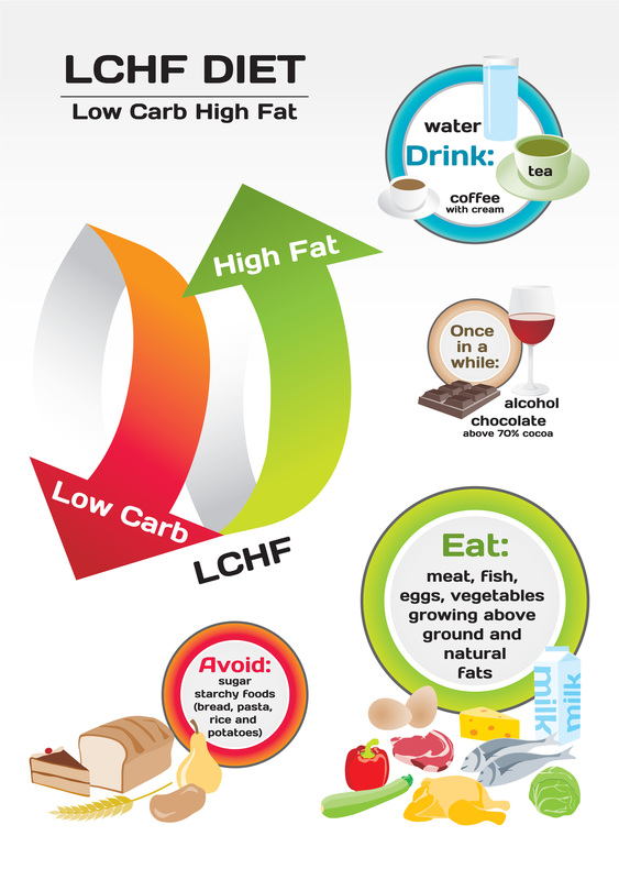 LCHF — Eat the Butter